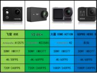 DJI OSMO ACTION に 使われてるプロセッサーである アンブレラH2 とYi 4K+ など多くの アクションカメラ に使われてるプロセッサー H22とは性能差は大きい物ですか? DJI OSMO ACTION 以外にアンブレラH2が使...