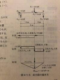 土木力学の単純ばりについてです。 単純ばりの応力図からQ図、M図を読み取り、値を出すという方法を習い、M図の最大値をQ図から求められるというようなことは理解できたのですが、 『単純ばりの応力図(Q図、M図)を「A点を原点とし、右向きを+とする座標軸x」を用いてxの関数で表せ』 というのがよく理解できません。何かアドバイスをよろしくお願いします。