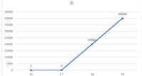 数学 統計学 エクセル 折れ線グラフの見え方等に関する質問です。 3種類の要素を折れ線グラフにして比較することになっているのですが  要素1:120000~130000前後 要素2:12000~13000前後 要素3:-20000~1500000  となっており、要素3のグラフの扱いに困っています。  3つとも軸の最大値・最小値の割合は揃えましたが、要素3の数値の幅が広すぎて...