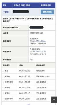 ネットショッピングをした際に、郵便局留を指定したのですが、佐川急便の追跡サービスを見たら画像のように営業所受取となっています。これはもう郵便局に届いているということでしょうか?