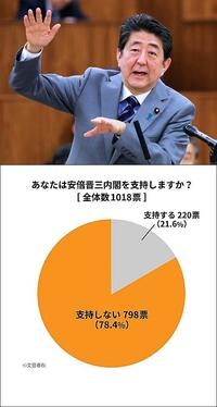 安倍晋三内閣の支持率はまさかの「21.6%」――文春オンライン調査 https://bunshun.jp/articles/-/38524 これまで様々な文春砲を打ち出してきた週間文春ですが、安倍晋三政権の支持率を調査したそうです。その結果は、まさか!! ( ゚Д゚) というより当然 \(^o^)/ の事ながらの 安倍晋三政権の低支持率 (´艸`*) ( *´艸`)   つまりは、T...