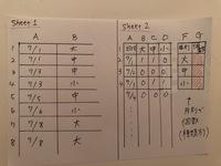 関数(スプレッドシート)の計算式を教えてください。 シート1のB 列の中からカウントしたい文字を反映して、シート2で赤く塗った部分の月別の数を出したいです。  よろしくお願いします。