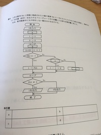 フローチャートの問題です。 解けなくて困ってます。助けてください。