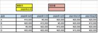 スプレッドシートの関数を教えて頂けないでしょうか。  ・やりたいこと  指定した月の合計値を算出したい。 ・説明  添付画像のうように検索月に「2020年02月」などを入力したら  指定のセルに「2020年02月」列の以下、行数を全て合計する関数を教えて頂けないでしょうか。  ・期待結果の例  検索月「2020年02月」を入力  合計値に「¥70,000」と表示されてほしい。