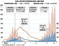 9月以降の新型コロナウイルスの感染者数で質問です。  「第1波」となった今春は、医療崩壊につながりかねない重症患者が急増した。5月初旬には患者全体に占める重症患者の比率が5%台に達した。 一方、感染再拡...