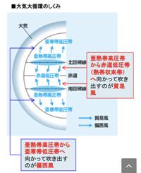 高気圧帯では下降気流になり、低気圧帯では上昇気流になると思 ...