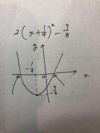 このグラフでX軸とグラフの交点?を求めるとき、Y=0にして解けばもとまりますが、もっと簡単な方法はありますか?? 普通に図で見て判断することもできるのでしょうか?  頭が堅くて…