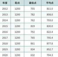 志望校の合格者平均及び最低点が昨年だけ以上に低かったのですが、この点を参考に(目標に)しない方がいいですか?