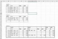 Sheet1にA車両のデータを毎日入力し、Sheet2にB車両のデータを入力します。Aの車両とB の車両で、荷物の運送をしたり、Aの車両が往復したりします。 Sheet3のように、関数を使い、日付で集計したいのですが、...