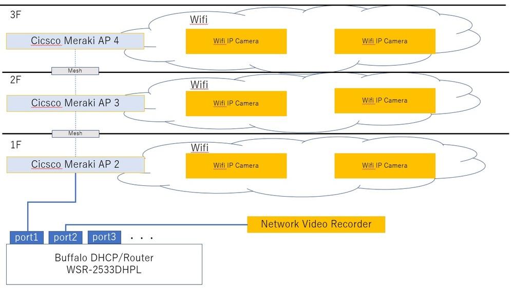 Wifiメッシュか中継器か、どちらで無線ネットワークを構築すべきかアドバイスいただきたく宜しくお願い致します。 1階から3階まで無線ネットワークを接続して、Wifiカメラ(2.4GHz,802....