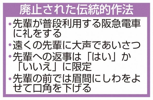 宝塚音楽学校では阪急電車に「上級生が乗っているかもしれない」という理由で一礼をしなければならないという決まりがあったそうですが、 劇団四季ではそんな規律はありますか?