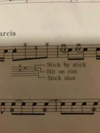 スネアドラムについて質問です。 吹奏楽のスター・パズル・マーチのスネアドラムで、写真のような表記がありました。 調べてもわからなかったので教えてください。  ・stick by stickの意味が分かりません。 ・Hit on rim はリムだけにスティックを当てればいいのでしょうか? ・stick shotは調べたところ「片方のスティックをリムとヘッドに当て、もう片方のバチでたたく」と出て...