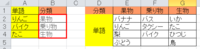 Excel関数について質問です。A列の単語をE1:G5のリストから検索してE1:G1の分類をB列に返したいのですが関数を使ってできるのでしょうか? よろしくお願いします。