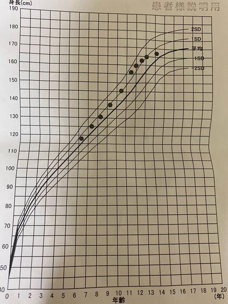 中2の男子です今の朝身長167.1cmです成長曲線の表をみてください。これからのびますか?