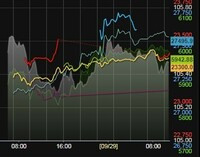 株式市場で日系225とCME日経先物の時間経過の昨今のグラフがあります。(下記) ここで質問です。28日まではこの両者は,カーブの形は似ていますが金額が シフトしていて約日経225が180円前後大きな数値でしたが ...