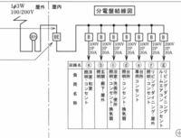 電気工事士2種の問題です。 この分電盤のfとgの ①対地電圧と②電路と大地間の絶縁抵抗の最小値、③接続されている配線用遮断機の種類の求め方を教えてください。 ③については、(2P2E)などを見らしんですが、これは...