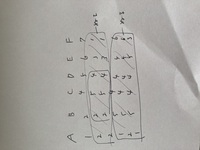エクセルの質問です。A列からF列まで数字があり、B.C.D列が一致したものだけ色付けするというのは条件付き書式でできるものでしょうか? できる場合は数式を教えていただけたらと思います。色はグループごと交互...