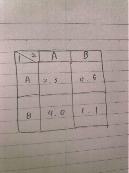 このゲームのナッシュ均衡を全て求めよ。 例題の時点でわからないので解き方を教えてほしいです。