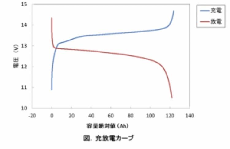 仕事の関係でリチウムイオン電池の仕事をすることになりました。 電池系の知識はほぼ無知です。 ある電池の充放電の測定をしました。 測定結果が添付したようなグラフになりました。(写真は一例です。) ...