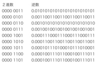 次の2進数の演算の答えを教えていただきたいです。 ただし, ・2進数は8桁 ・負の数は「2の補数」を用いる ・実数は小数点以下24桁 ・逆数は以下のとおりとする(画像参照) という指定がありました。  (1) 0000 1111 ÷ 0000 0011 = (2) 0000 1110 ÷ 0000 0111 = (3) 0000 1101 ÷ 0000 1001 =...