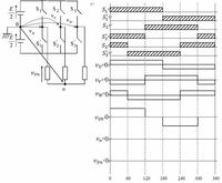 三相インバータについて。 この画像の場合、vnとvUnの波形はどのようになりますか?