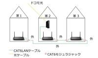 ドコモ光でのCAT6のLANケーブル配線について。 画像のようにAX56Uというルーター3台を使いメッシュを組み、CAT6LANケーブルで全て配線(屋外はPF管使用)。 屋内から屋外の境目にはパナソニックのぐっとすシリーズのCAT6用モジュラジャック(赤い□印)で施工した場合、家3の回線速度はかなり悪くなりますか?  光回線はドコモ光ホーム1Gになります。 途中4個ほどモジュラジャックで家と...