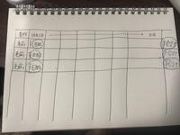 エクセルで簡易的な給料計算をしたいです。 エクセルを全く触ったことがない初心者中の初心者です。 従業員の給料を毎日打ち込んで最後に合計金額が出るように表を作りたいのですが、何をどうしたらいいのか…。 ...
