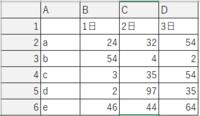 複数列、複数行の表の中から最大値を検索し、その数値の入力されている行の項目名を表示、 列の日にちを表示するにはどのような関数を使用すればよいでしょうか 例の表で言うとC5セルの「97」が表の中で最大値となるためどこかのセルに 項目 「d」 日付 「2日」  となるようにしたいと思っています。large関数やrow関数を使用しましたが思った結果とならず投稿させていただきました。 どなたかお知恵...
