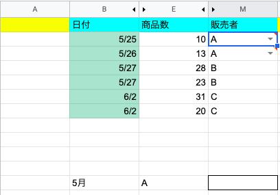 Googleスプレッドシートでの質問です。 あまり詳しくないためお力をお貸しください。 こちらの図のようなシートがあり、 Bの12列めに月を入れ Eの12列めに紹介者を入れ Mの12列めに月間の...