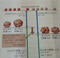 高校物理、原子、結合エネルギー、核反応 結合エネルギーが増えたら核エネルギーが放出されるのですか?  ・僕の考え↓ 結合エネルギーが増加→より離れにくい→離れにくくするための力はどこで得た?→中性子の発射 でも、エネルギー自体は増えているのだから外部に仕事はしないのでは?