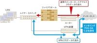 "VPNについて不明点 以下記事 「VPNを備えたセキュリティー機器(VPN装置)と社外の端末が暗号通信による仮想的な「トンネル」をインターネットを利用した経路上に作る。このトンネルを通る通信は暗号化されているので、インターネットからの通信であってもファイアウオールを通さない。こうした暗号通信に使うプロトコルをトンネリングプロトコルと呼ぶ。」  ""トンネルを通る通信は暗号化されているので、イン..."