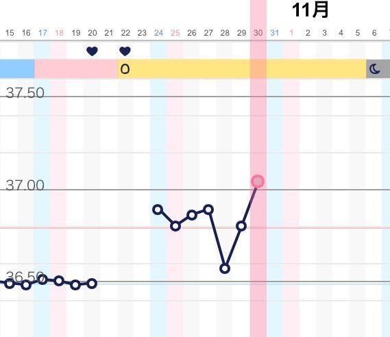 はじめまして。 今、2人目の妊娠を希望しています。 コロナの事があり積極的な妊活(病院へ通ったり排卵検査薬を用いたり)は、しておらず1ヶ月おきに基礎体温を計ったりする程度です。 うちには、春...