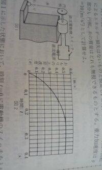 物理の問題.78 図1は、直流電動機の動力によりおもりを引き上げる装置を示す。電動機の回転軸に円板が直結してあり、円板に巻きつけた糸の先に、質量40gのおもりが付いている。電動機は起電力7.5Vの直流電源に接...