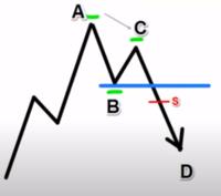 ダウ理論の目線についておしえてください。このチャートのSの時点って下目線(売りで入るのが良い)らしいのですが、合っていますか? 一番の高値をつけた起点を下回らなくても、高安を切り下げていれば下目線に...