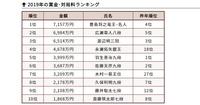 将棋の女流棋戦で優勝賞金が1500万円の棋戦が出来たようですが この金額だと優勝者は賞金額だけのランキングならば男性棋士を混ぜたトップテンに入ってくる可能性が高いです。 リコー杯の500万円と二冠になれば20...