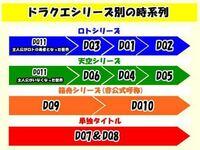 ドラゴンクエストについての質問です。 画像のように、ドラクエシリーズの時系列はドラクエ11〜 ドラクエ3.2 .1orドラクエ6.4.5となっていますが、ドラクエ11にあるカジノがドラクエ1〜3にないのはおかしくないで...