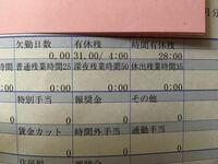 給与明細書の有給残の見方がわかりません。写真を添付します。あとどのくらい残ってるのでしょうか?