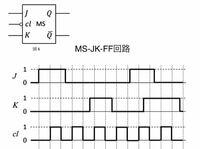 【計算機科学】 画像回路に入力信号としてJとKとcl(clはクロック信号、波形は画像にあるとおりです)を与えたときの出力信号Qの波形はどのようになるか教えてほしいです(-_-;)