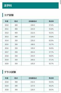 https://eigo-dosurukosuru.net/daigakunyuushi/shidai/gakushuuin-hou-saiteiten/ こちらのサイトによると学習院法学部コア試験の合格最低点数の得点率がほぼ毎年6割を切っています。 本当に6割を切っているので...