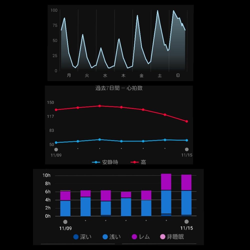 ガーミンのスマートウォッチでボディバッテリーという機能がありますが、みなさんどんなグラフになりますか? 私のグラフは写真の通りです。 上がボディバッテリー、真ん中が心拍数、下が睡眠で、それぞれ1...