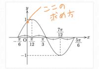 三角関数の質問です。 グラフの描き方が分かりません… 教えていただけると嬉しいです 画像の点のところの数値の求め方が知りたいです
