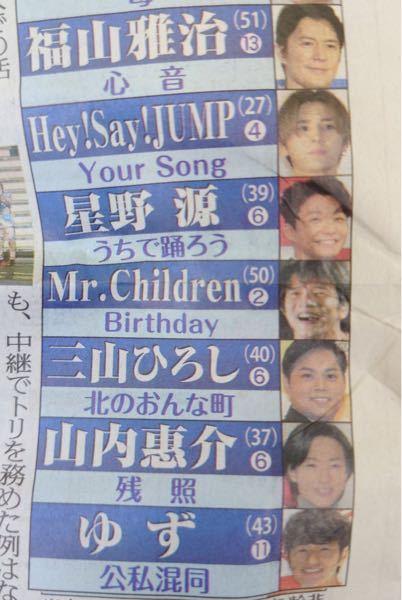 Mr.Childrenの紅白で歌う曲が「Birthday」らしいのですが、これは確定ですか?予想