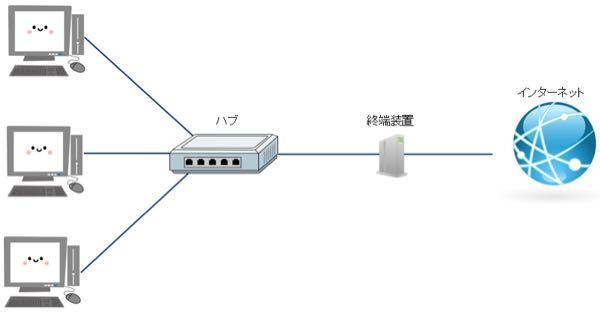 ネットワーク構築に使われるハブについてです。 調べたところハブはLANに使われるもので、社内の閉鎖的な空間で複数のパソコンを繋いだりするものという感じで覚えました。 しかしあるサイトの説明を見...