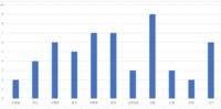 地方ごとに高校野球をするのはどうですか? 弱い都道府県の高校は地方大会で敗退するということです。衆議院の比例代表を例にします。衆議院の比例代表は地方ごとに割り当てられ、定数は176です。さすがに176の高...
