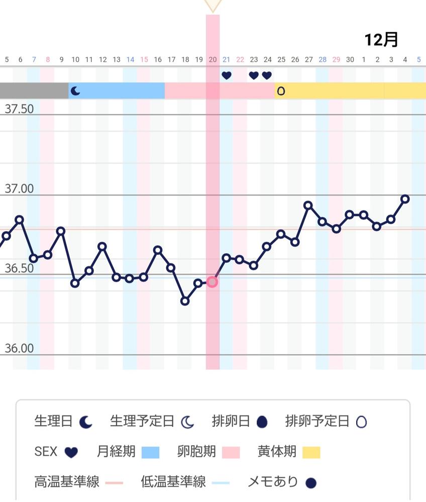 基礎体温を見ていただきたいです。 今は高温期8日目でしょうか? 排卵検査薬は 24日に強陽性、 25日に陽性、25日夜には陰性でした。 また、なかなか多くタイミングをとれなかったのですが こ...