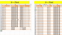 マクロがステップインだと正常に動きますが、普通に実行すると正常に動きません 閲覧ありがとうございます。   「やりたいこと」 このブックには各部署のシート7枚+仕訳シート+マスタシートの計9枚あります。各部署のシートのA1セルに部署名が入力されています。  ①テーブル3(画像左)のC列を上からチェックしていき、「シート名」が各部署のシートのA1セルと合致したら変数Aに投入 ②変数Aでテーブル...