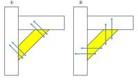 日曜大工や家具に詳しい方からのアドバイスを頂けると幸いです。 明確な回答でなくても参考程度でも結構ですので何か情報と知識が得られればと思います。  図の様に斜交い(黄色い部分)を入れる場合、 コーススレッドの止め方は①、②のどちらが正しいと言うか、一般的なのでしょうか?  住宅とかではなくDIYで製作しているベッドの補強としての斜交いです。