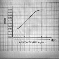 《ELISAのサンドイッチ法》 何故このグラフは、濃度が濃くなるにつれて、吸光度の傾きが緩くなっていき、最後は変わらなくなるのでしょうか? 教えてください。