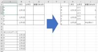 VBA セル内に改行がある際、VLOOKUPや計算はできますでしょうか。 添付の左上のようなデータがあり、左下のようなデータを使って、 添付右のようなデータをVBAにて作成したいです。  セル内で改行がされているデータの処理をしたことがなく、 手も足も出ない状況です。  上記を実現するコードは書けますでしょうか。 なお1セル内は多くてもデータは10個です。  ご教示お願い申し上げます。
