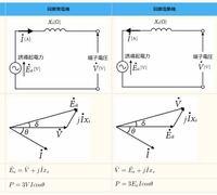 同期機の電圧ベクトルについて教えて下さい! 下図のベクトル図にて 同期機での電機子反作用リアクタンス分の電圧降下は三相磁束が合成された回転磁界での誘導電圧ですか? それとも各相の一相分の磁束での誘導電圧でしょうか?